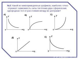 №3:Какой из нижеприведенных графиков, наиболее точно отражает зависимость силы