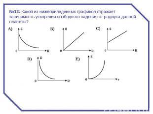 №13:Какой из нижеприведенных графиков отражает зависимость ускорения свободного