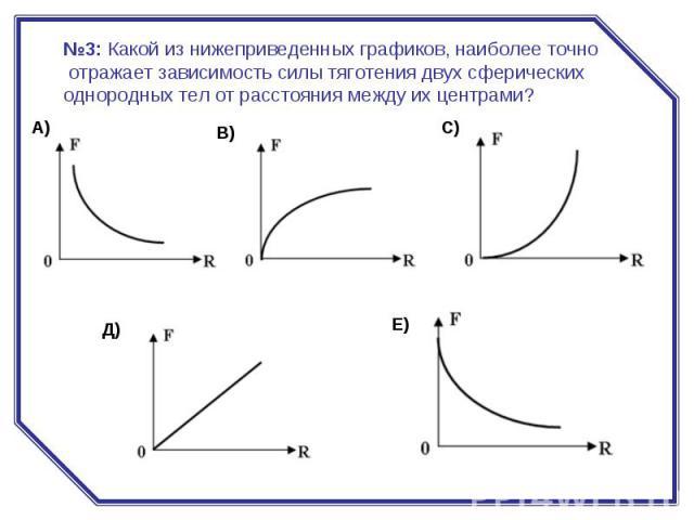 №3:Какой из нижеприведенных графиков, наиболее точно отражает зависимость силы тяготения двух сферических однородных тел от расстояния между их центрами?