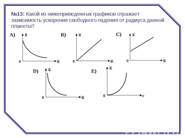 №13:Какой из нижеприведенных графиков отражает зависимость ускорения свободного падения от радиуса данной планеты?