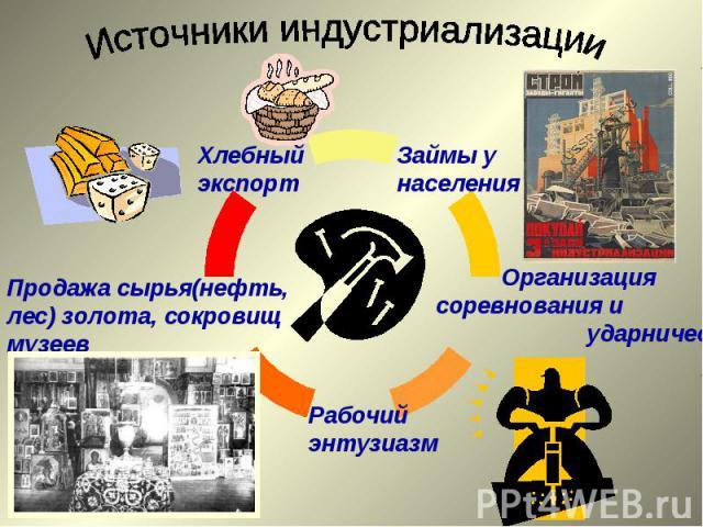 Источники индустриализации