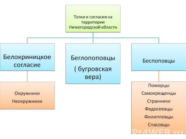 Толки и согласия на территории Нижегородской области
