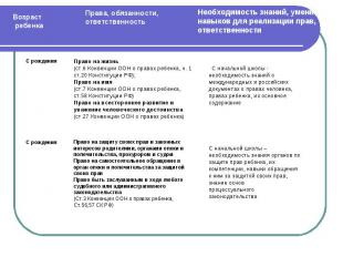Право на жизнь(ст.6 Конвенции ООН о правах ребенка, ч. 1 ст.20 Конституции РФ);П