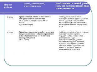 Право соглашаться или не соглашаться на медицинское вмешательство(ст.24 Основ за