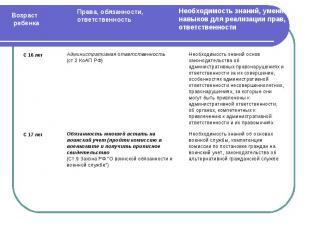 Административная ответственность(ст.2 КоАП РФ)Обязанность юношей встать на воинс