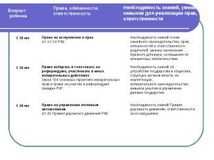Право на вступление в брак(ст.13 СК РФ)Право избирать и голосовать нареферендуме