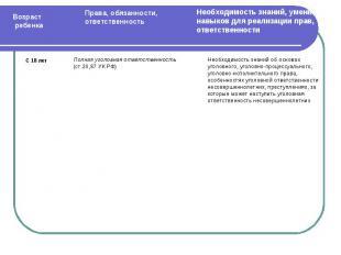 Полная уголовная ответственность(ст.20,87 УК РФ)Необходимость знаний об основах