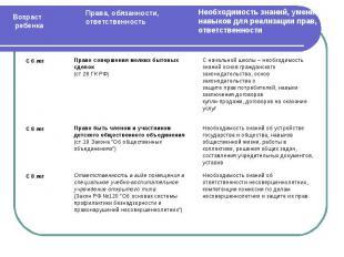 Право совершения мелких бытовых сделок(ст.28 ГК РФ)Право быть членом и участнико