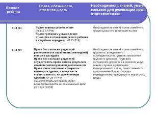 Право отмены усыновления (ст.142 СК РФ)Право требовать установления отцовства в