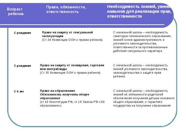 Право на защиту от сексуальнойэксплуатации(Ст.34 Конвенции ООН о правах ребенка)Право на защиту от похищения, торговлиили контрабанды(Ст.35 Конвенции ООН о правах ребенка)Право на образованиеОбязанность получить общееобразование(ст.43 Конституции РФ…