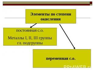Элементы по степени окисленияпостоянная с.о.Металлы I, II, III группы гл. подгру