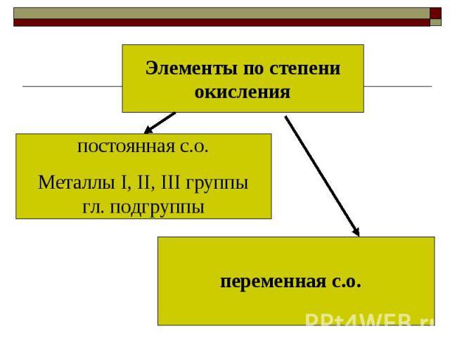 Элементы по степени окисленияпостоянная с.о.Металлы I, II, III группы гл. подгруппыпеременная с.о.