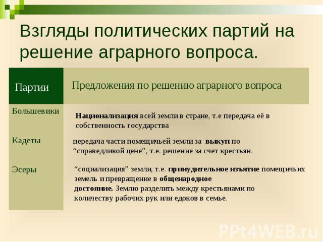 Взгляды политических партий на решение аграрного вопроса.