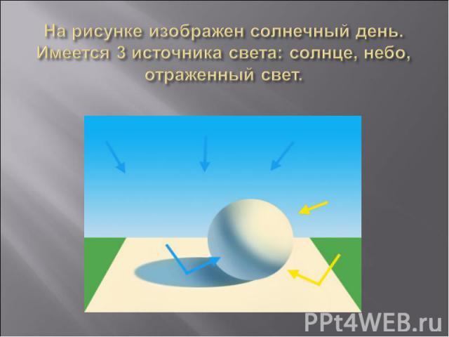 На рисунке изображен солнечный день. Имеется 3 источника света: солнце, небо, отраженный свет.