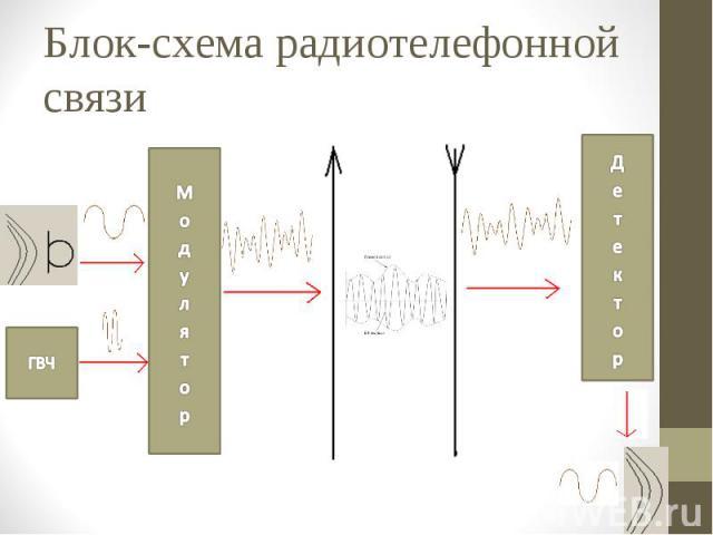 Блок-схема радиотелефонной связи