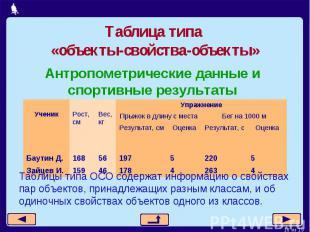 Таблица типа «объекты-свойства-объекты»Таблицы типа ОСО содержат информацию о св