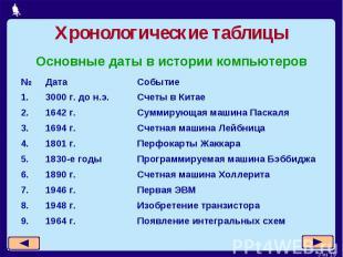 Хронологические таблицы Основные даты в истории компьютеров