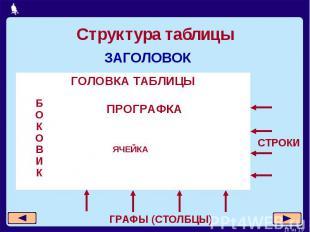 Структура таблицы