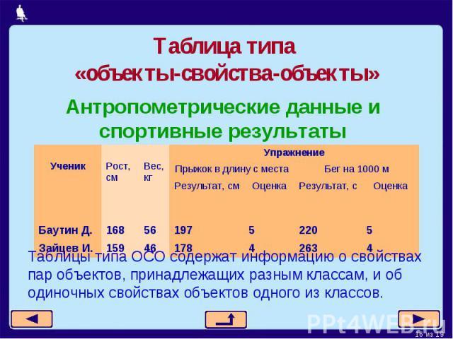 Таблица типа «объекты-свойства-объекты»Таблицы типа ОСО содержат информацию о свойствах пар объектов, принадлежащих разным классам, и об одиночных свойствах объектов одного из классов.