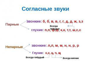 Согласные звуки Парные глухие: п,п, ф,ф, к,к, т,т, ш,с,с Непарные