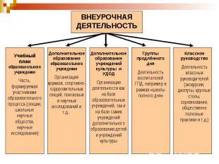 ВНЕУРОЧНАЯ ДЕЯТЕЛЬНОСТЬУчебный план образовательного учрежденияЧасть, формируема