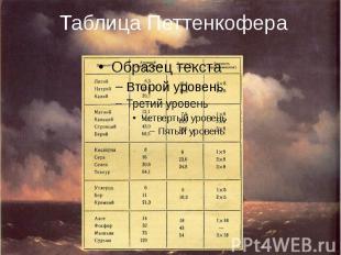 Таблица Петтенкофера