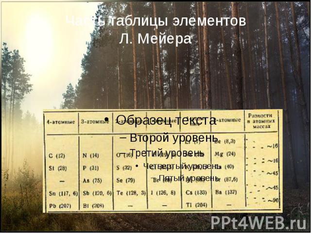 Часть таблицы элементовЛ. Мейера