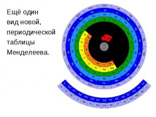 Ещё одинЕщё одинвид новой,периодическойтаблицы Менделеева.