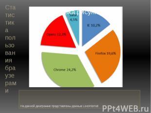 Статистика пользования браузерамиНа данной диаграмме представлены данные LiveInt