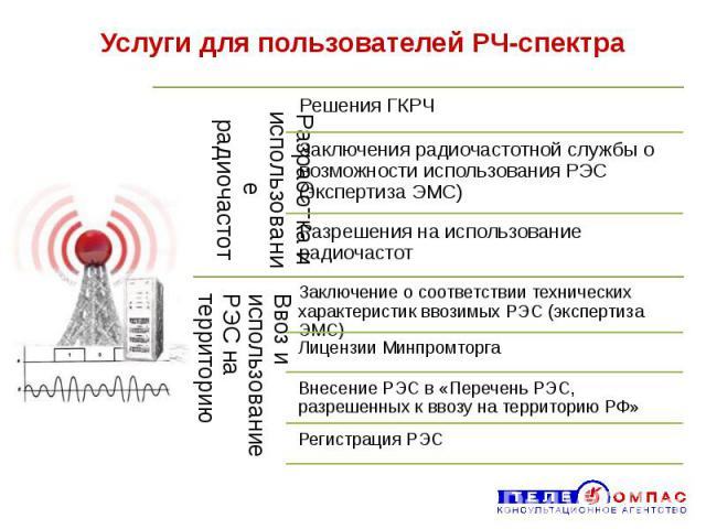Услуги для пользователей РЧ-спектра