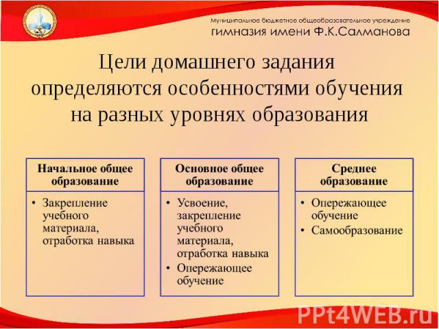 Цели домашнего задания определяются особенностями обучения на разных уровнях образования