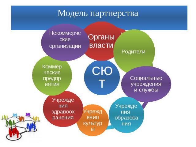 Модель партнерства