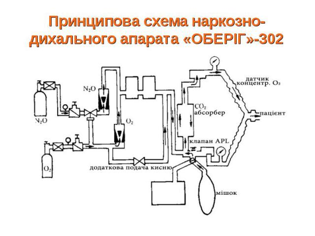 Принципова схема наркозно-дихального апарата «ОБЕРІГ»-302