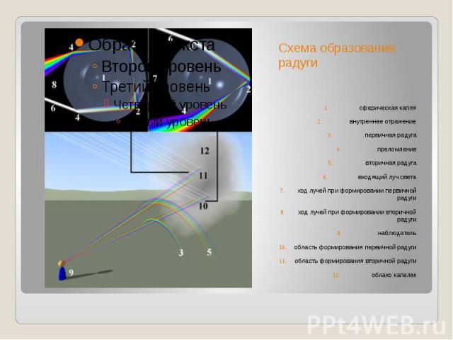 Схема образования радугисферическаякаплявнутреннееотражениепервичная радугапреломлениевторичная радугавходящий луч светаход лучей при формировании первичной радугиход лучей при формировании вторичной радугинаблюдательобласть формирования…
