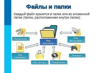 Каждый файл хранится в папке или во вложенной папке (папка, расположенная внутри
