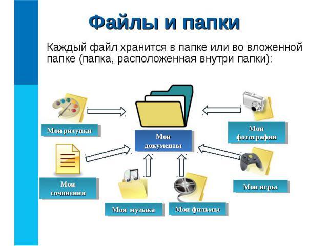 Каждый файл хранится в папке или во вложенной папке (папка, расположенная внутри папки): Каждый файл хранится в папке или во вложенной папке (папка, расположенная внутри папки):