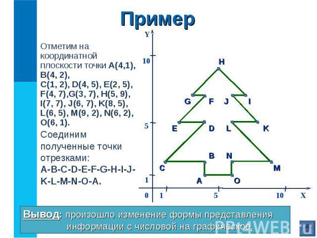 Отметим на координатной плоскости точки А(4,1), В(4, 2), С(1, 2), D(4, 5), E(2, 5), F(4, 7),G(3, 7), H(5, 9), I(7, 7), J(6, 7), K(8, 5), L(6, 5), M(9, 2), N(6, 2), O(6, 1). Отметим на координатной плоскости точки А(4,1), В(4, 2), С(1, 2), D(4, 5), E…