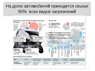 На долю автомобилей приходится свыше 95% всех видов загрязнений На долю автомоби