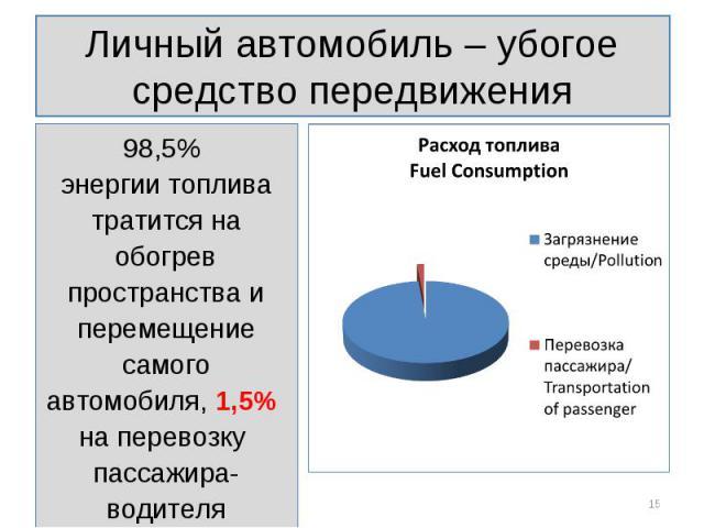 98,5% 98,5% энергии топлива тратится на обогрев пространства и перемещение самого автомобиля, 1,5% на перевозку пассажира-водителя