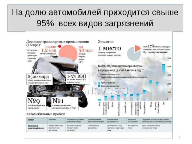 На долю автомобилей приходится свыше 95% всех видов загрязнений На долю автомобилей приходится свыше 95% всех видов загрязнений