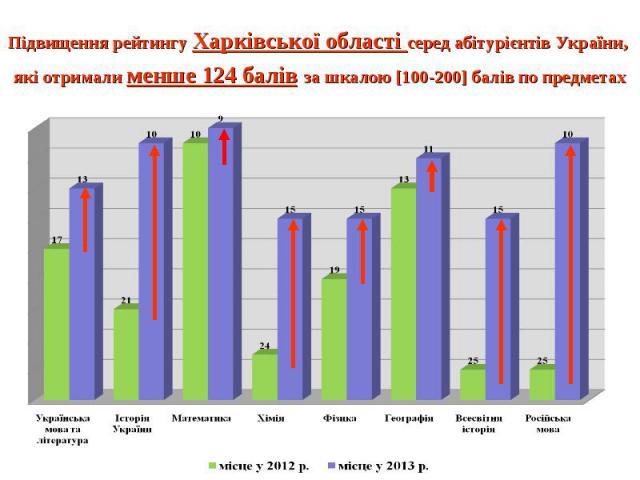 Підвищення рейтингу Харківської області серед абітурієнтів України, які отримали менше 124 балів за шкалою [100-200] балів по предметах