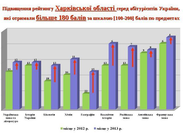 Підвищення рейтингу Харківської області серед абітурієнтів України, які отримали більше 180 балів за шкалою [100-200] балів по предметах