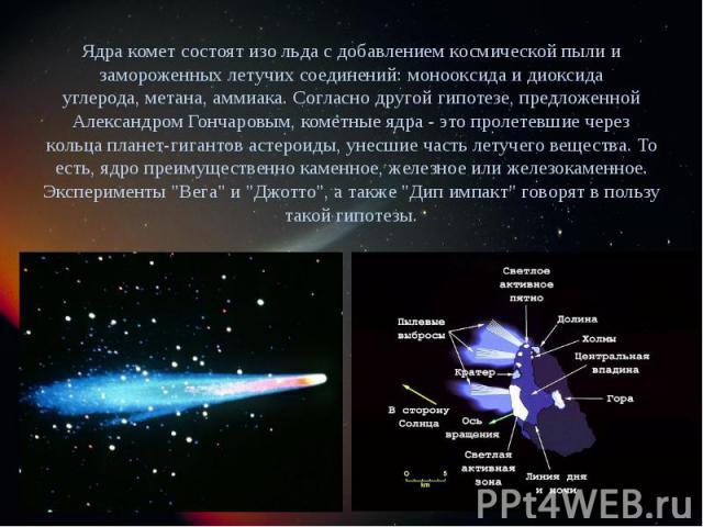 Ядра комет состоят изольдас добавлениемкосмической пыли и замороженных летучих соединений:монооксидаидиоксида углерода,метана,аммиака. Согласно другой гипотезе, предложенной Александром Гончаровым, ком…