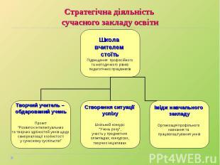 Стратегічна діяльність сучасного закладу освіти