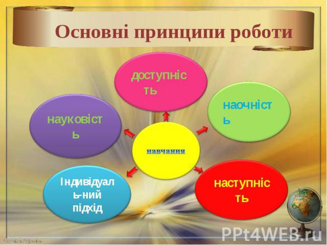 Основні принципи роботи