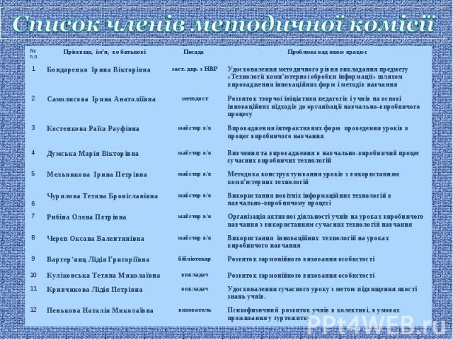 Список членів методичної комісії