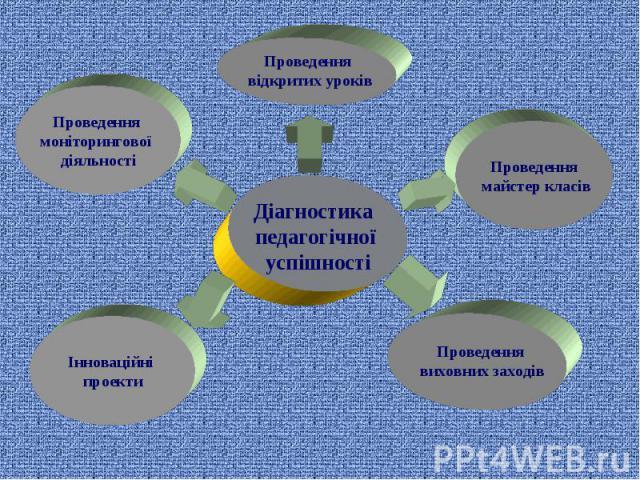 Діагностика педагогічної успішності