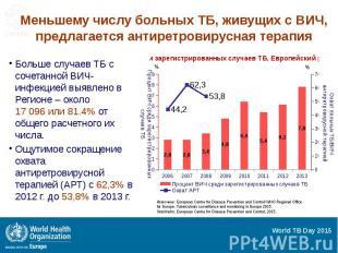 Меньшему числу больных ТБ, живущих с ВИЧ, предлагается антиретровирусная терапия