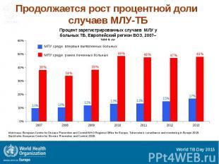 Продолжается рост процентной доли случаев МЛУ-ТБ
