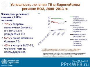 Успешность лечения ТБ в Европейском регионе ВОЗ, 2008–2013 гг. Показатель успешн
